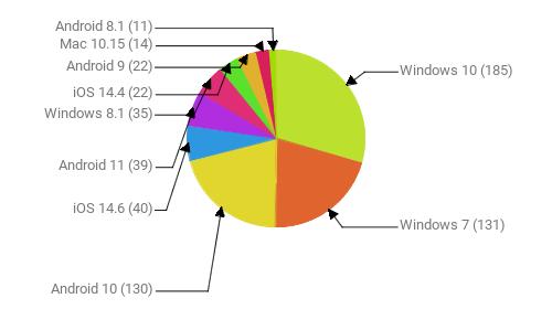 Операционные системы:  Windows 10 - 185 Windows 7 - 131 Android 10 - 130 iOS 14.6 - 40 Android 11 - 39 Windows 8.1 - 35 iOS 14.4 - 22 Android 9 - 22 Mac 10.15 - 14 Android 8.1 - 11