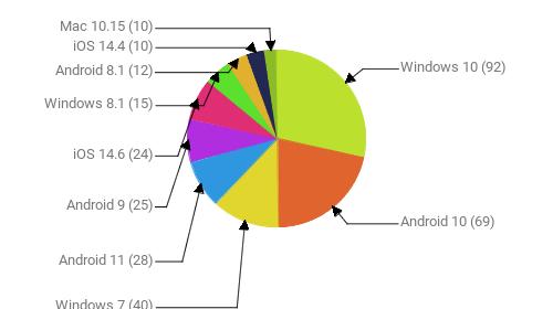 Операционные системы:  Windows 10 - 92 Android 10 - 69 Windows 7 - 40 Android 11 - 28 Android 9 - 25 iOS 14.6 - 24 Windows 8.1 - 15 Android 8.1 - 12 iOS 14.4 - 10 Mac 10.15 - 10