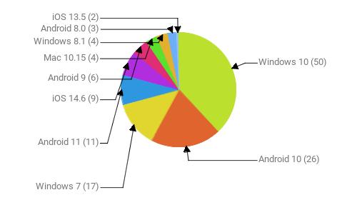 Операционные системы:  Windows 10 - 50 Android 10 - 26 Windows 7 - 17 Android 11 - 11 iOS 14.6 - 9 Android 9 - 6 Mac 10.15 - 4 Windows 8.1 - 4 Android 8.0 - 3 iOS 13.5 - 2