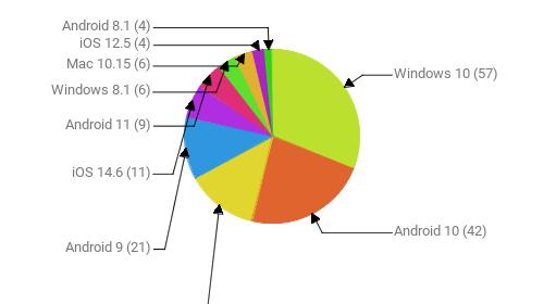 Операционные системы:  Windows 10 - 57 Android 10 - 42 Windows 7 - 24 Android 9 - 21 iOS 14.6 - 11 Android 11 - 9 Windows 8.1 - 6 Mac 10.15 - 6 iOS 12.5 - 4 Android 8.1 - 4