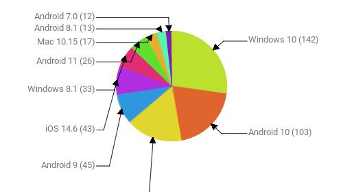 Операционные системы:  Windows 10 - 142 Android 10 - 103 Windows 7 - 87 Android 9 - 45 iOS 14.6 - 43 Windows 8.1 - 33 Android 11 - 26 Mac 10.15 - 17 Android 8.1 - 13 Android 7.0 - 12