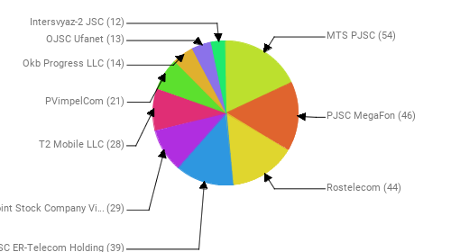 Провайдеры:  MTS PJSC - 54 PJSC MegaFon - 46 Rostelecom - 44 JSC ER-Telecom Holding - 39 Public Joint Stock Company Vimpel-Communications - 29 T2 Mobile LLC - 28 PVimpelCom - 21 Okb Progress LLC - 14 OJSC Ufanet - 13 Intersvyaz-2 JSC - 12