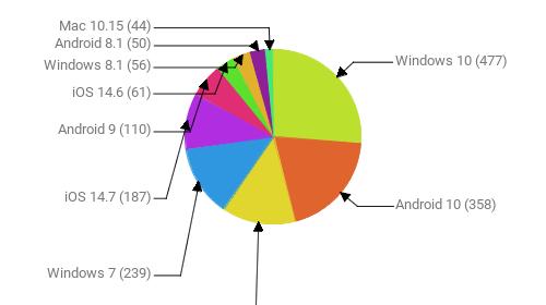 Операционные системы:  Windows 10 - 477 Android 10 - 358 Android 11 - 248 Windows 7 - 239 iOS 14.7 - 187 Android 9 - 110 iOS 14.6 - 61 Windows 8.1 - 56 Android 8.1 - 50 Mac 10.15 - 44