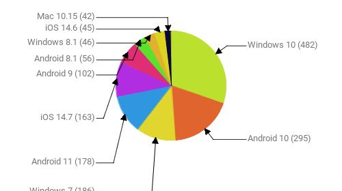 Операционные системы:  Windows 10 - 482 Android 10 - 295 Windows 7 - 186 Android 11 - 178 iOS 14.7 - 163 Android 9 - 102 Android 8.1 - 56 Windows 8.1 - 46 iOS 14.6 - 45 Mac 10.15 - 42