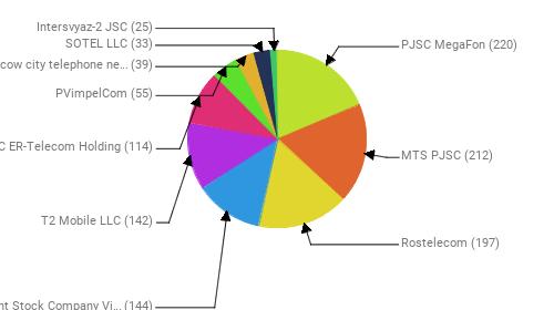 Провайдеры:  PJSC MegaFon - 220 MTS PJSC - 212 Rostelecom - 197 Public Joint Stock Company Vimpel-Communications - 144 T2 Mobile LLC - 142 JSC ER-Telecom Holding - 114 PVimpelCom - 55 PJSC Moscow city telephone network - 39 SOTEL LLC - 33 Intersvyaz-2 JSC - 25