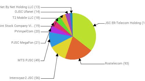 Провайдеры:  JSC ER-Telecom Holding - 166 Rostelecom - 93 Intersvyaz-2 JSC - 56 MTS PJSC - 49 PJSC MegaFon - 21 PVimpelCom - 20 Public Joint Stock Company Vimpel-Communications - 19 T2 Mobile LLC - 18 OJSC Ufanet - 14 Net By Net Holding LLC - 13