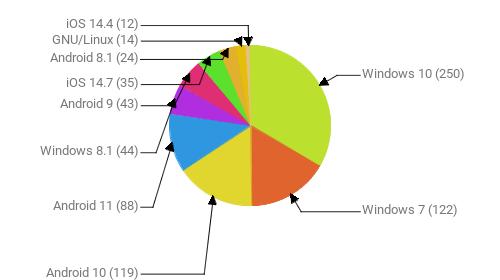 Операционные системы:  Windows 10 - 250 Windows 7 - 122 Android 10 - 119 Android 11 - 88 Windows 8.1 - 44 Android 9 - 43 iOS 14.7 - 35 Android 8.1 - 24 GNU/Linux - 14 iOS 14.4 - 12