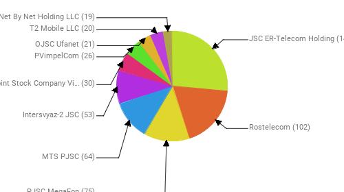 Провайдеры:  JSC ER-Telecom Holding - 147 Rostelecom - 102 PJSC MegaFon - 75 MTS PJSC - 64 Intersvyaz-2 JSC - 53 Public Joint Stock Company Vimpel-Communications - 30 PVimpelCom - 26 OJSC Ufanet - 21 T2 Mobile LLC - 20 Net By Net Holding LLC - 19