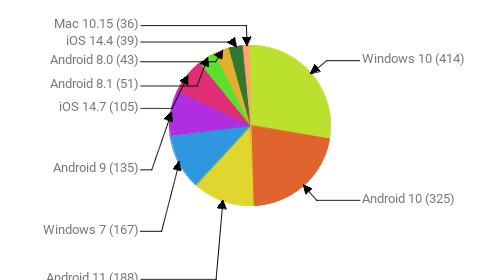 Операционные системы:  Windows 10 - 414 Android 10 - 325 Android 11 - 188 Windows 7 - 167 Android 9 - 135 iOS 14.7 - 105 Android 8.1 - 51 Android 8.0 - 43 iOS 14.4 - 39 Mac 10.15 - 36