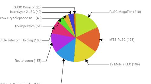 Провайдеры:  PJSC MegaFon - 210 MTS PJSC - 198 T2 Mobile LLC - 194 Public Joint Stock Company Vimpel-Communications - 159 Rostelecom - 155 JSC ER-Telecom Holding - 108 PVimpelCom - 51 PJSC Moscow city telephone network - 43 Intersvyaz-2 JSC - 40 OJSC Comcor - 23